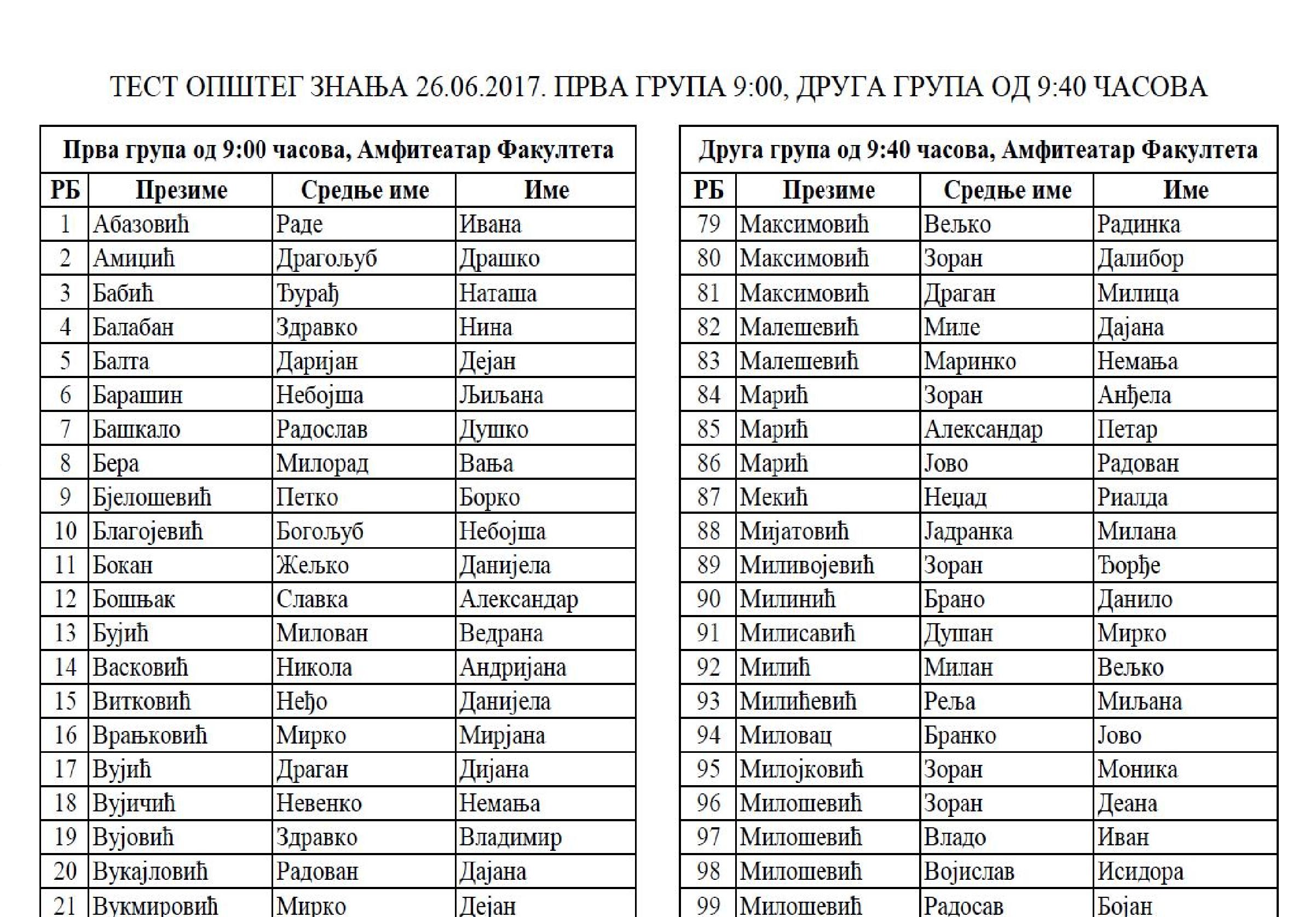 Спискови кандидата и распоред полагања пријемног испита